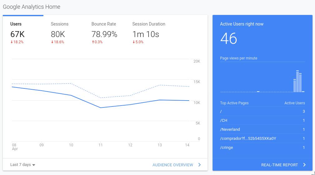 Ревю на инструмента:Google Analytics